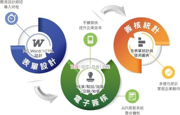 打造無紙化的綠色企業
